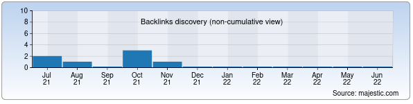 Referring Domains Discovery Chart from Majestic SEO for carbon-lorraine.uz