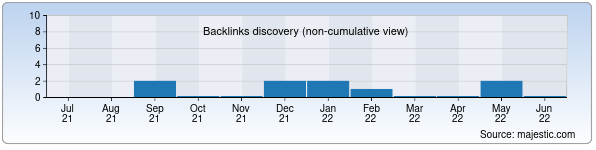 Referring Domains Discovery Chart from Majestic SEO for cardan.uz