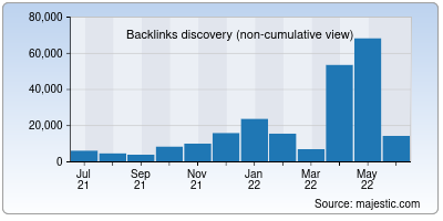 backlinks of careerpower.in