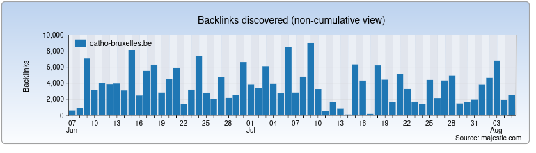 catho-bruxelles.be Backlink History Chart