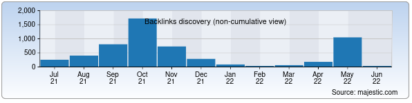 Referring Domains Discovery Chart from Majestic SEO for cc.uz
