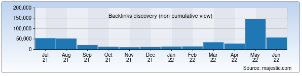 Referring Domains Discovery Chart from Majestic SEO for ccitt.uz