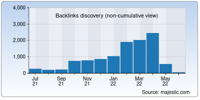 backlinks of cdacmohali.in