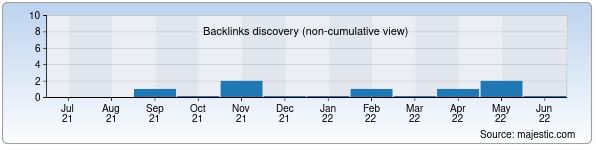 Referring Domains Discovery Chart from Majestic SEO for centralasia-travel.uz