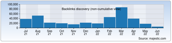 Referring Domains Discovery Chart from Majestic SEO for cert.uz