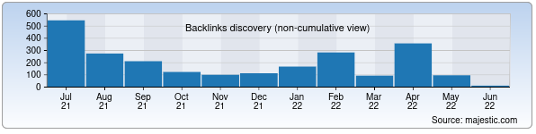 Referring Domains Discovery Chart from Majestic SEO for cgakffd.uz