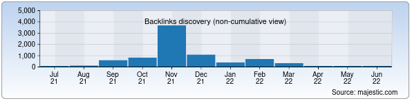 Referring Domains Discovery Chart from Majestic SEO for chakchak.uz