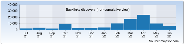 Referring Domains Discovery Chart from Majestic SEO for chamber.uz