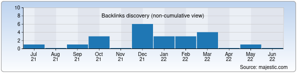 Referring Domains Discovery Chart from Majestic SEO for chand.uz