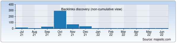 Referring Domains Discovery Chart from Majestic SEO for charvak.uz
