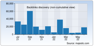 backlinks of check-host.net