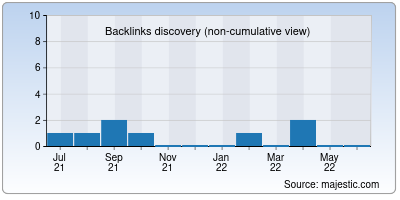 backlinks of chekkin.co