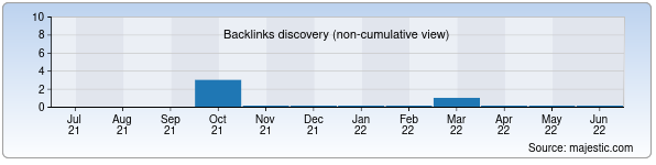 Referring Domains Discovery Chart from Majestic SEO for chelsi.uz
