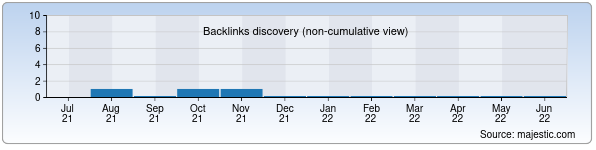 Referring Domains Discovery Chart from Majestic SEO for chemical-pumps.uz