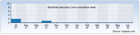 Referring Domains Discovery Chart from Majestic SEO for chemical.zn.uz
