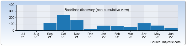 Referring Domains Discovery Chart from Majestic SEO for chirchiknews.uz
