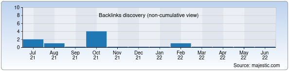 Referring Domains Discovery Chart from Majestic SEO for chistka.uz