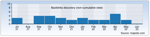 Referring Domains Discovery Chart from Majestic SEO for chorvoq.uz