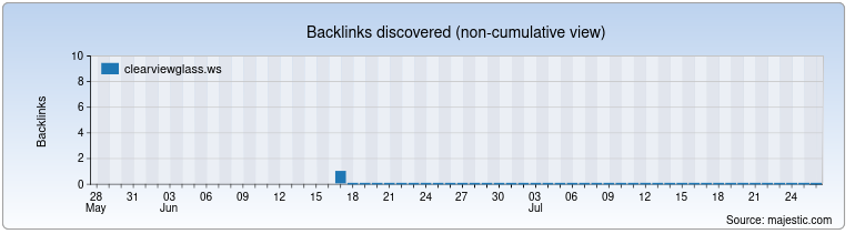 clearviewglass.ws Backlink History Chart