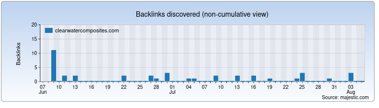 clearwatercomposites.com Backlink History Chart