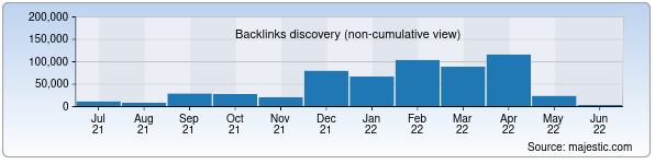Referring Domains Discovery Chart from Majestic SEO for click.uz