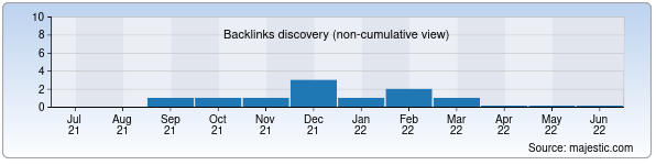 Referring Domains Discovery Chart from Majestic SEO for climate.uz
