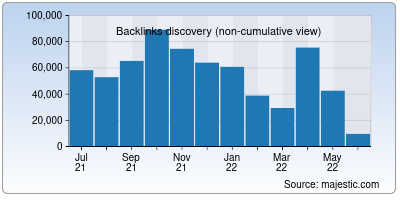 backlinks of cloudfoundry.org