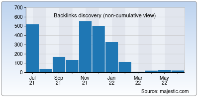 backlinks of cloudlayer.io