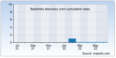 backlinks of clues.net