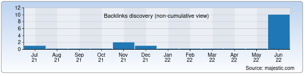 Referring Domains Discovery Chart from Majestic SEO for cmex.uz