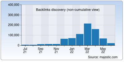backlinks of codebeautify.org