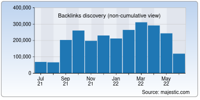 backlinks of coinpedia.org