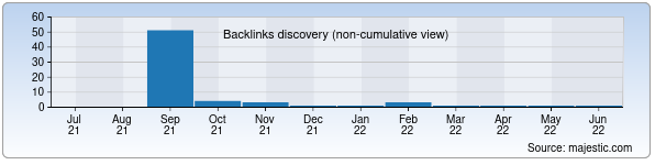 Referring Domains Discovery Chart from Majestic SEO for colar.uz