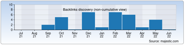 Referring Domains Discovery Chart from Majestic SEO for coldindustry.uz