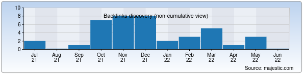 backlinks discovery