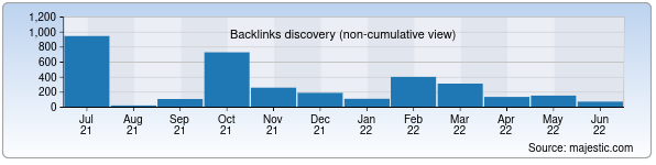 Referring Domains Discovery Chart from Majestic SEO for comnet.uz