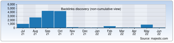 Referring Domains Discovery Chart from Majestic SEO for compassgroup.uz
