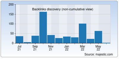 backlinks of cooby.co