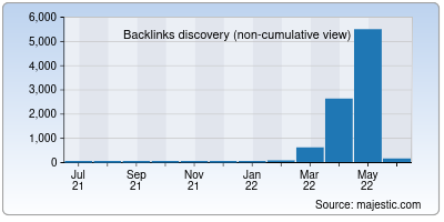 backlinks of coolify.io