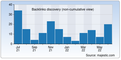 backlinks of copyrus.org