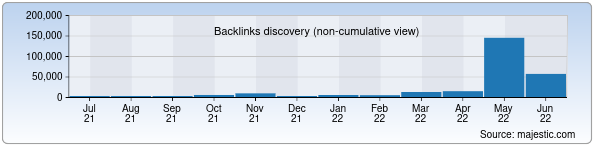 Referring Domains Discovery Chart from Majestic SEO for corp.uz
