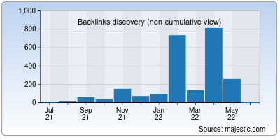 backlinks of couchers.org