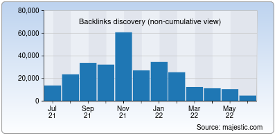 backlinks of couponsale.in