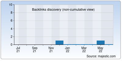 backlinks of courtdate.io