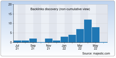 backlinks of covaspbn.co.in