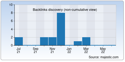 backlinks of covid-19.in