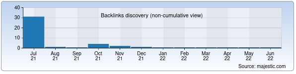 Referring Domains Discovery Chart from Majestic SEO for craftzone.uz