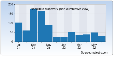 backlinks of crazytips.org