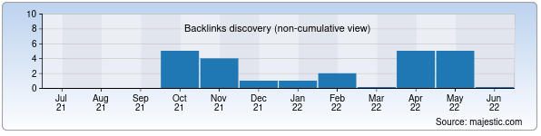 Referring Domains Discovery Chart from Majestic SEO for creative.nnm.uz