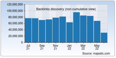 backlinks of creativecommons.org
